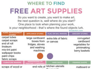 Free art supplies poster. Found objects poster. KinderArt.com